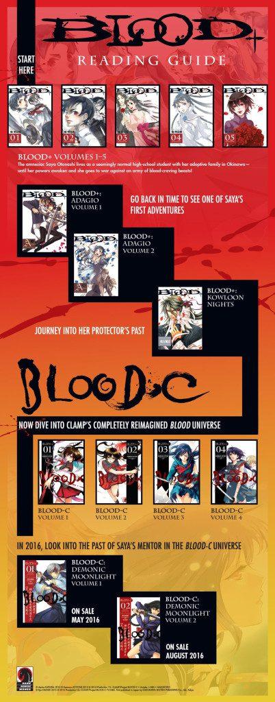 Bloodplusreading